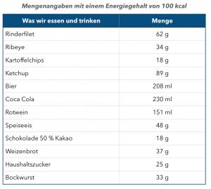 Tabelle: Menge pro 100 kcal für ausgewählte Nahrung-, Lebens- und Genussmittel